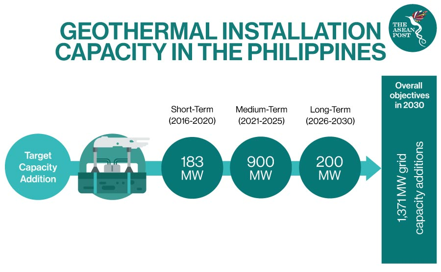 geothermal installation capacity