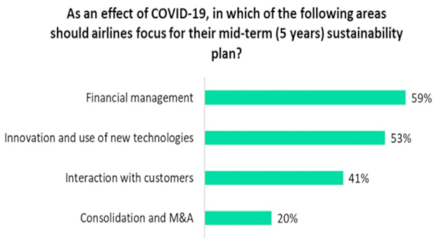 Airlines redefining mid-term sustainability plan
