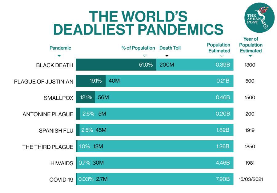 world deadliest pandemics